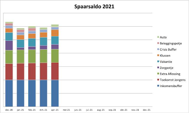 Spaarsaldo 2021