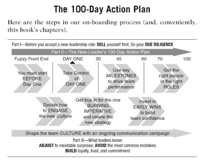 Business books the new leader 39 s 100 day action plan for First 100 days plan template