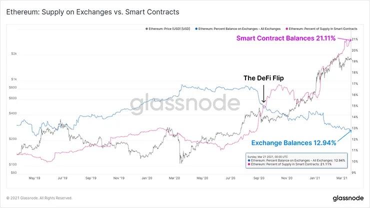Смарт-контракт и таблица сравнения баланса
