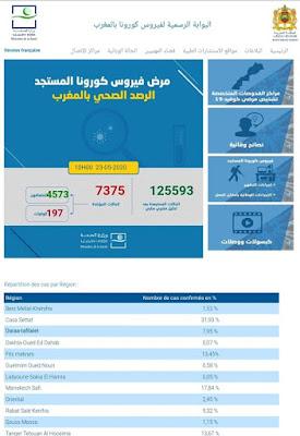 المغرب : تسجيل 43 حالة إصابة جديدة مؤكدة ليرتفع العدد إلى 7375 مع تسجيل 196 حالة شفاء✍️👇👇👇