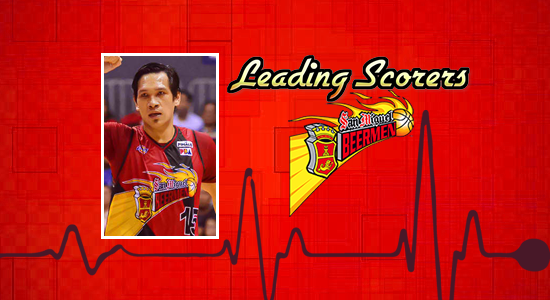 List of San Miguel Beermen leading scorers 2017-2018 PBA Philippine Cup