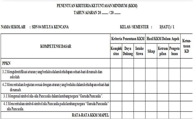 KKM Kelas 1 SD/MI Semester 1 Kurikulum 2013 Tahun 2019/2020 - Mutu Guruku