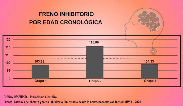 Freno inhibitorio por edad cronológica - Neuroeconomía