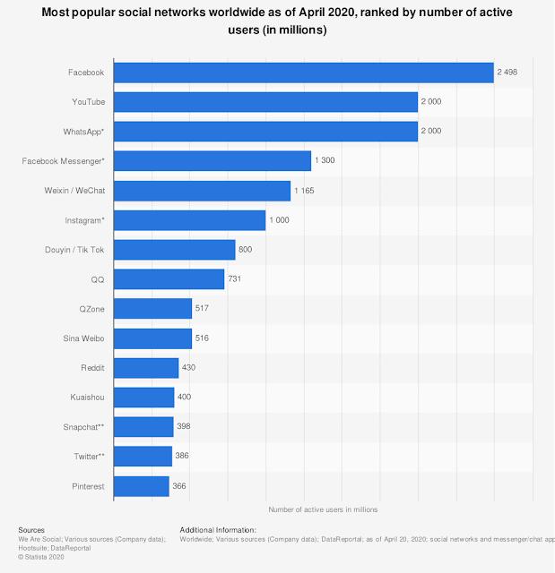 Statistik pengguna media sosial 2020