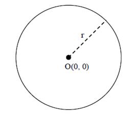 gambar 1 Materi dan Pembahasan Soal Persamaan Lingkaran ( Kelas 11 )