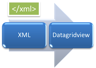 Load data xml to datagridview vb.net