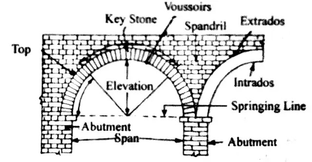 Name of Different parts of an Arch