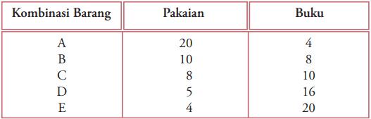 Tabel Pilihan Kombinasi Barang yang Memberikan Utilitas