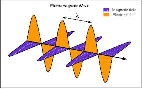 الكهرومغناطيسية