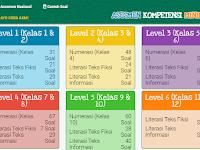 Soal AKM Numerasi Level 5 Kelas 10