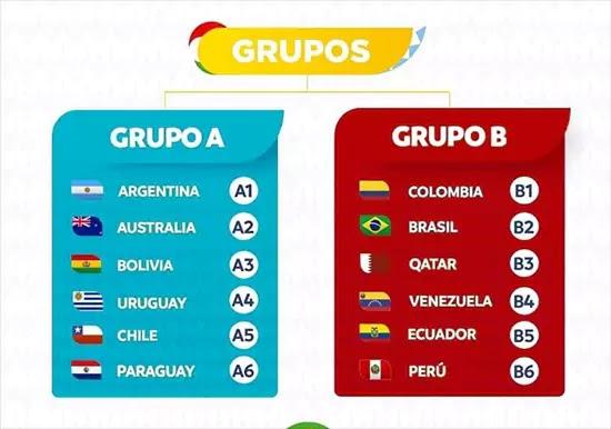 مجموعات كوبا امريكا 2021