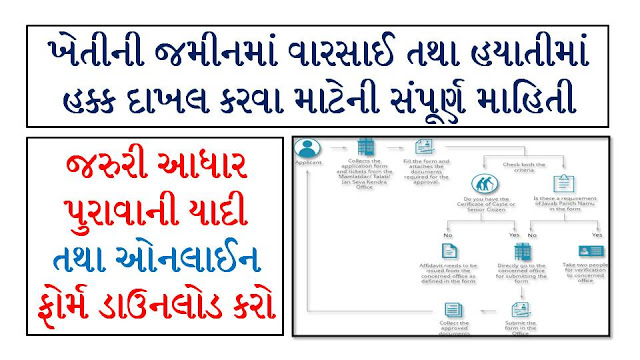 Applying Gujarat Land Mutation (Varsai / Hayati) through e-Dhara Centre And Online