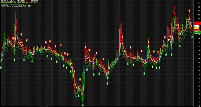 Nick MA Swing Volatility detector