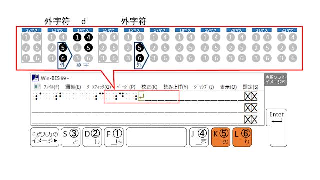 1行目の16マス目に外字符が示された点訳ソフトのイメージ図と5、6の点がオレンジで示された6点入力のイメージ図