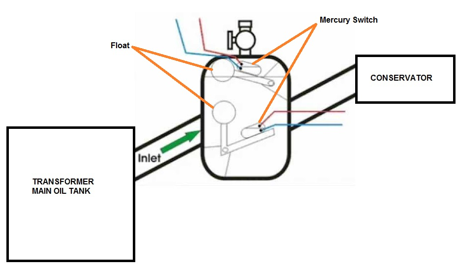 eocr relay working principle