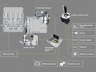 transmisi matic jenis control elektronic