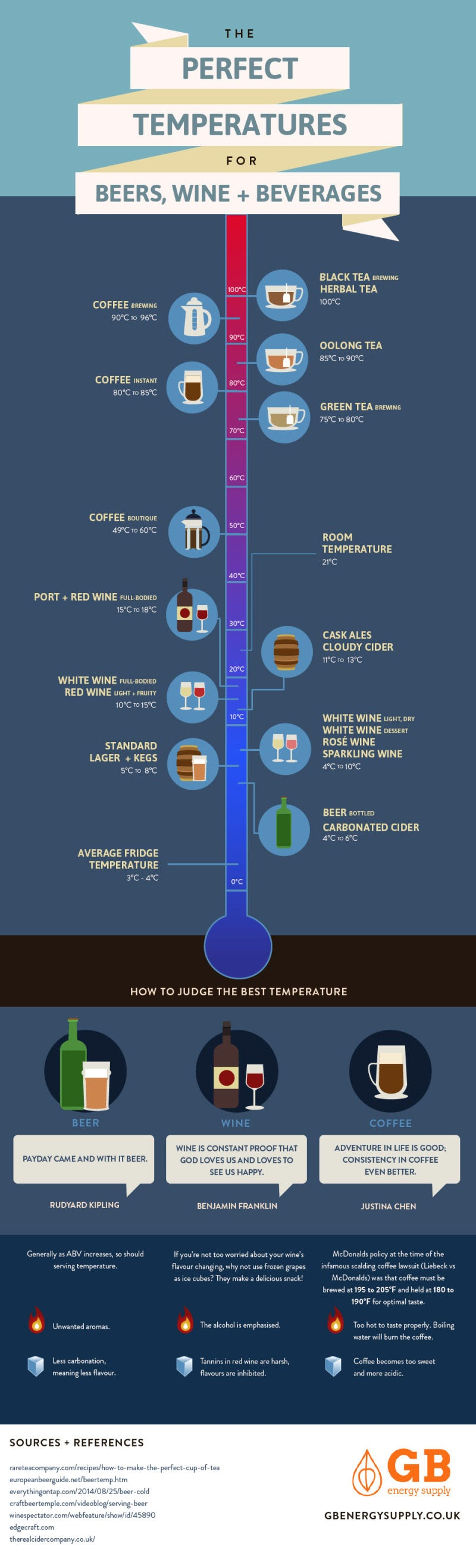 The Perfect Temperatures for Beer, Wine, and Beverages #infographic