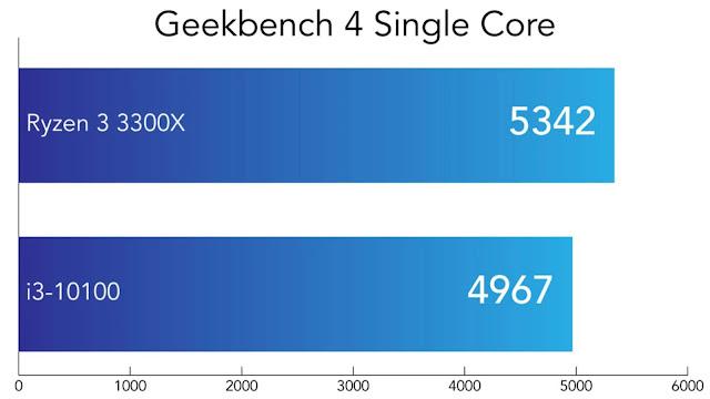 So sánh Intel Core i3-10100 và AMD Ryzen 3300X - Geekbench đơn nhân