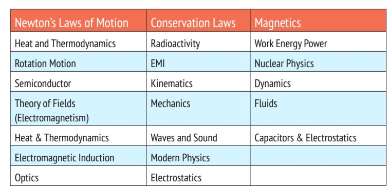the important topics of physics Jee advanced 2015: which are the most important topics in physics with just one year left for jee advanced 2015 exam, it's time to gear up your preparation.