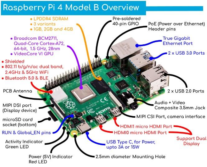 Raspberry Pi 4 Model B ราคาเริ่มต้น $35