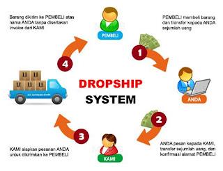 Pengertian Dropshiping dan cara menjadi Dropshiper