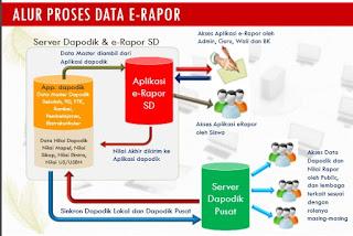 Aplikasi e-rapor SD