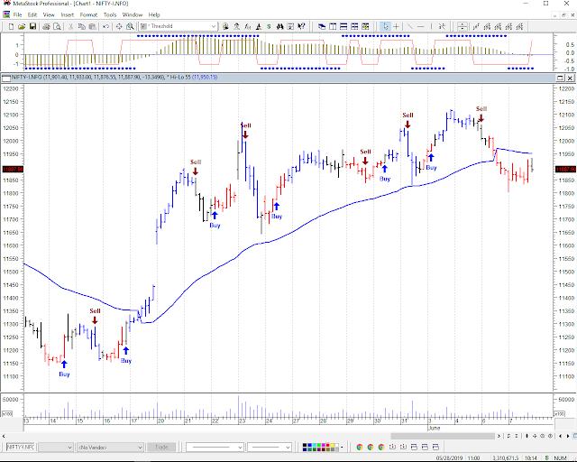 Nifty Future Chart,Indian stock market predication