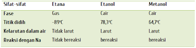 Tata nama senyawa karbon turunan alkana