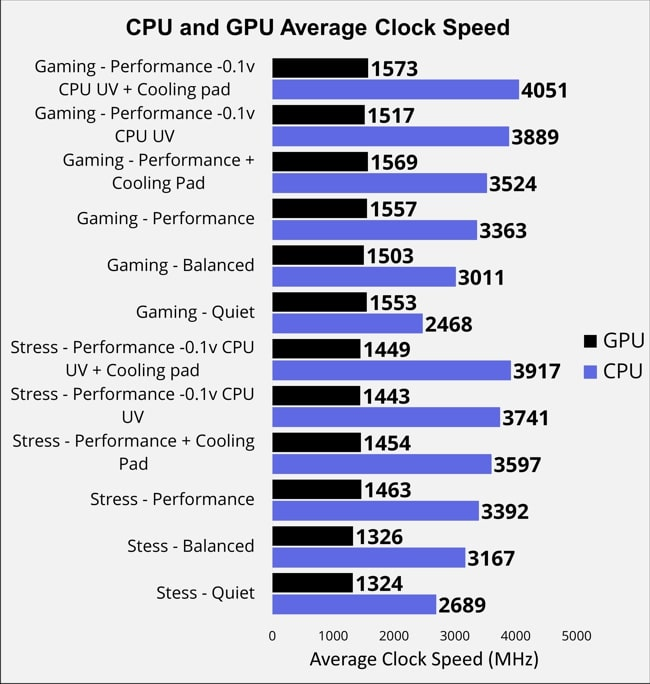 CPU and GPU Average Clock Speed measured in MHz for 6 different modes in Gaming and Stress Tests on Lenovo Legion 7i laptop.