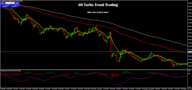 4H Turbo Trend Trading