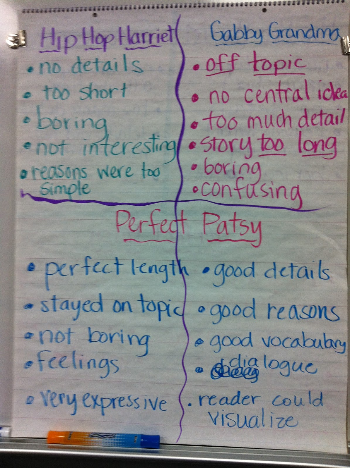 Confessions Of A Former Fourth Grade Teacher My Anchor Charts