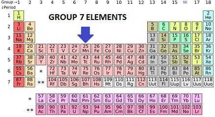 7th Group Elements in Periodic Table