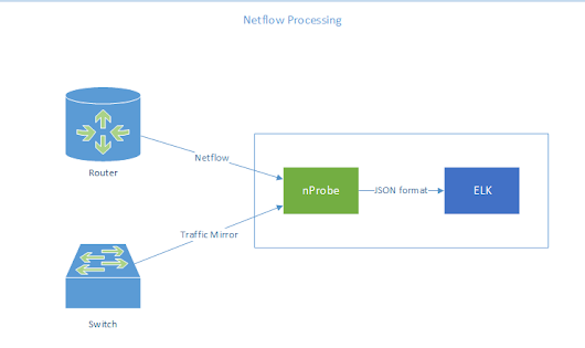 Process NetFlow with nProbe and Elasticsearch, Logstash, and Kibana - Part 1