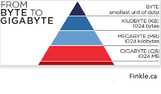 Cara menghitung byte ke bit, KB (kilobyte), (megabyte) dan GB (gigabyte)