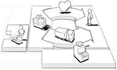 Recursos clave de un modelo de negocios