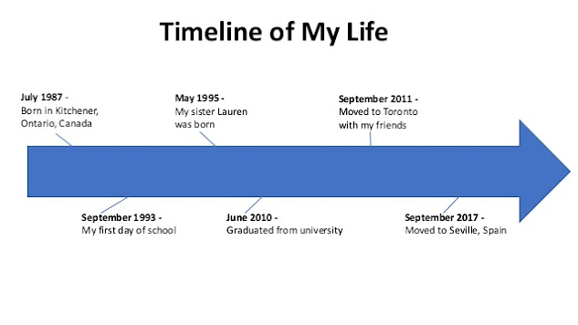 Make your own timeline