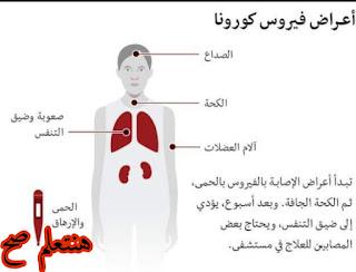 اعراض فيرس كورونا