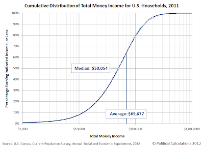 Cumulative Distribution of Total Money Income for U.S. Households, 2011
