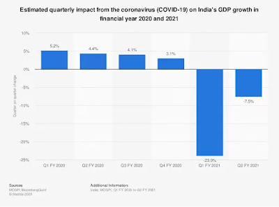Statistics office estimates India GDP to be -7.7% in current fiscal year 2020-21