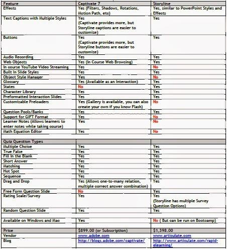 Adobe Captivate 4 Price Comparison
