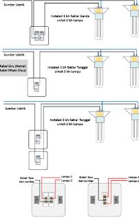 Cara Mudah Memasang Instalasi Lampu Rumah