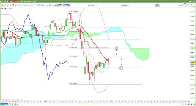 Analyse technique DAX30 $DAX [27/02/18]
