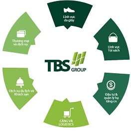 logo tbs group