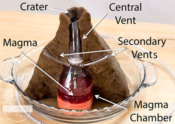 volcano vocabulary, volcano diagram