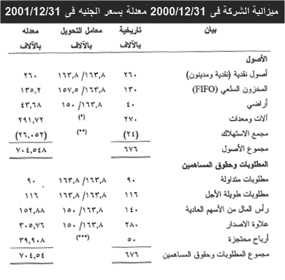 ميزانية الشركة فى 20011231 معدلة بسعر الجنيه فى 20011231