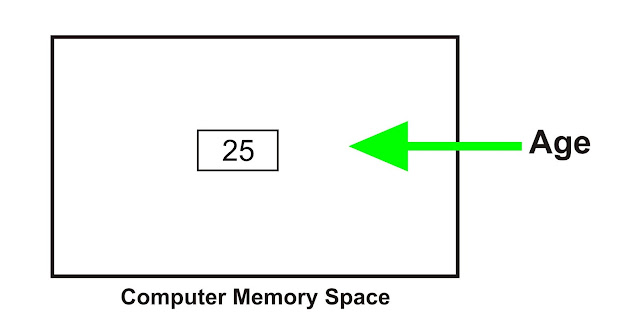 memory Store size