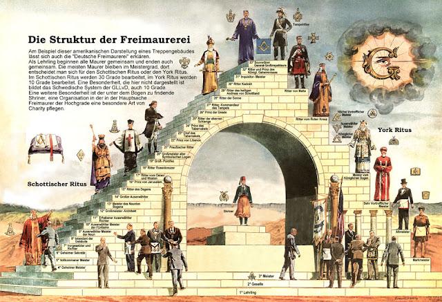 انتشار الماسونية وأهدافها