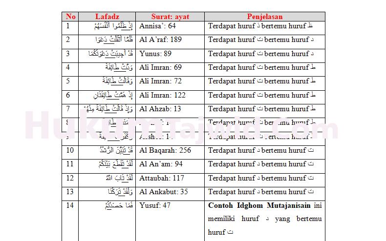 30 Contoh Idgham Mutajanisain Dalam Al Quran Beserta Surat