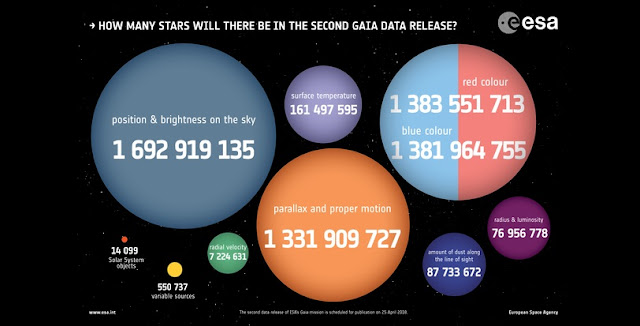 Waiting for Gaia's second data release. Credit: ESA, CC BY-SA 3.0 IGO