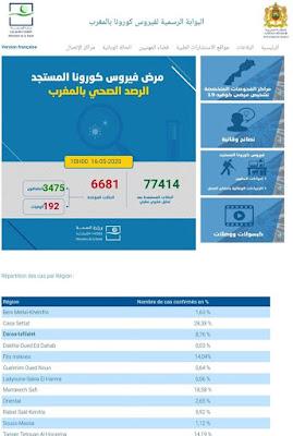 عاجل..المغرب يعلن عن تسجيل 29 حالة إصابة جديدة مؤكدة ليرتفع العدد إلى 6681 مع تسجيل 75 حالة شفاء جديدة وحالتي وفاة جديدتين✍️👇👇👇